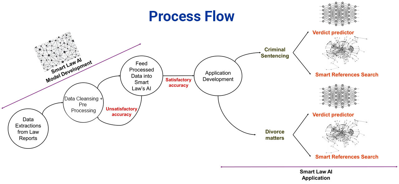 Process Flow of Smartlaw | About us